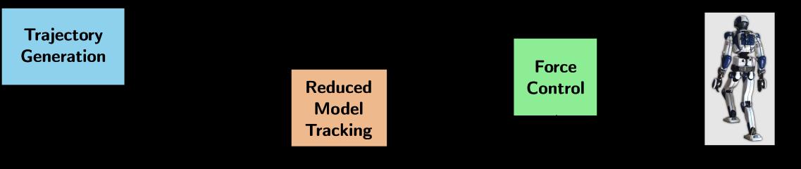 Block diagram illustrating balance control for legged robots.