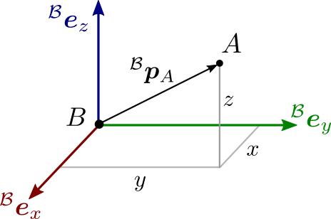 Cartesian coordinates in the Euclidean space