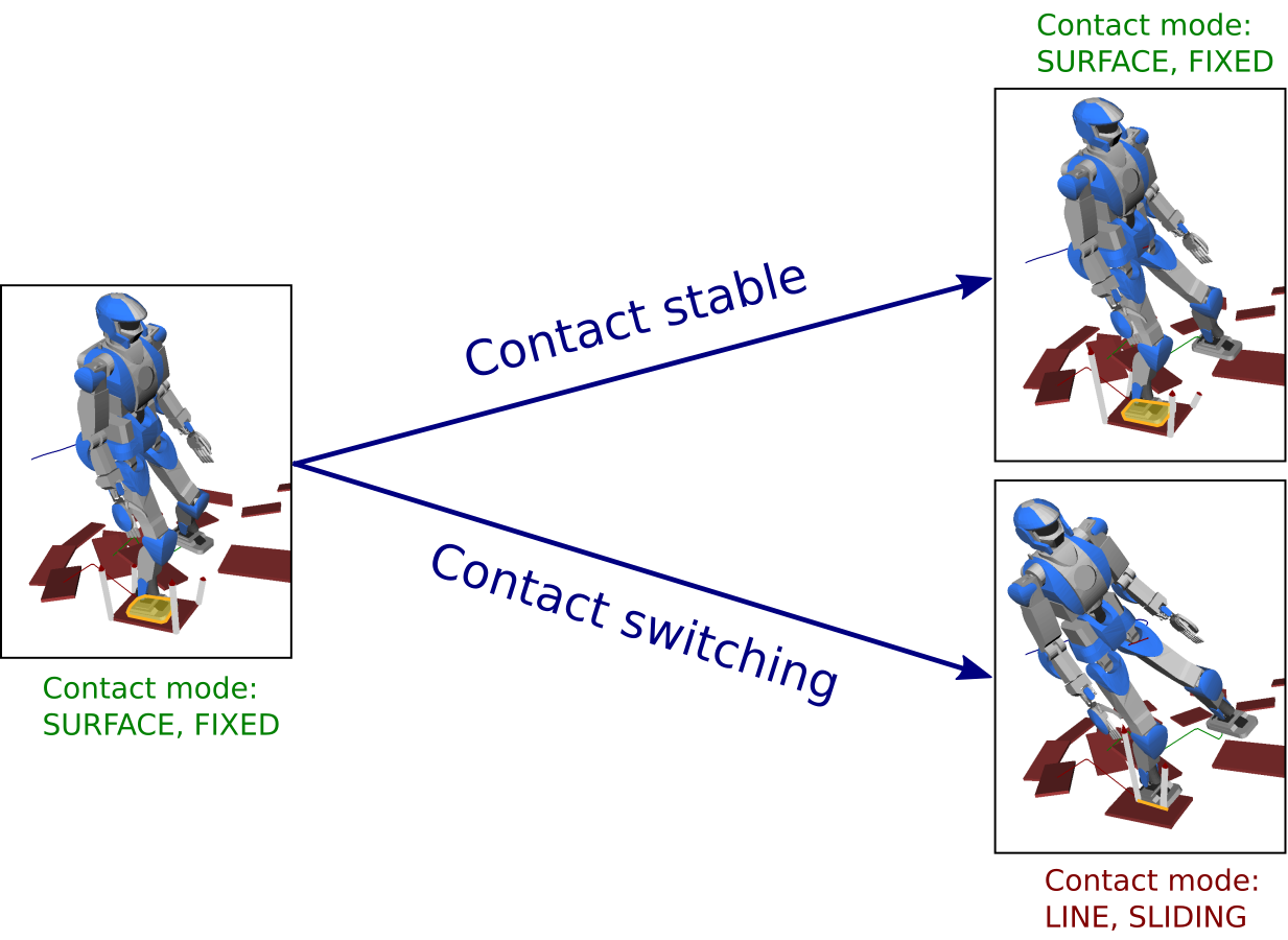 Difference between contact stability and contact switching