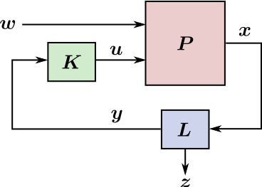 Exogenous and control inputs