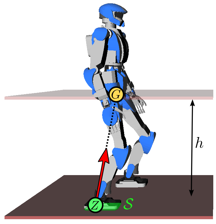Humanoid robot walking in the linear inverted pendulum mode