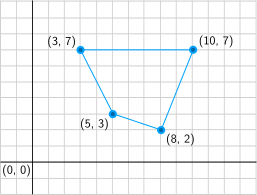 Vertex representation of a polygon