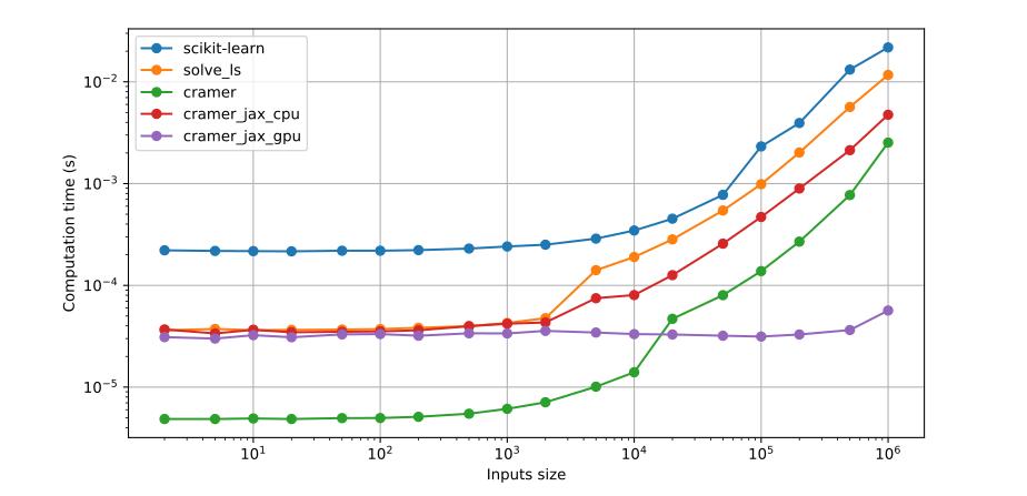 Benchmark of computation times for all three solutions. Here is the raw data: [(221e-6, 36.2e-6, 4.86e-6, 36.9e-6, 31.0e-6), (218e-6, 37.3e-6, 4.86e-6, 33.7e-6, 30.0e-6), (217e-6, 36.3e-6, 4.92e-6, 36.6e-6, 32.4e-6), (216e-6, 36.5e-6, 4.86e-6, 34.6e-6, 30.9e-6), (219e-6, 36.8e-6, 4.96e-6, 35.0e-6, 33.0e-6), (219e-6, 37.2e-6, 4.97e-6, 35.3e-6, 33.2e-6), (222e-6, 38.3e-6, 5.11e-6, 36.2e-6, 32.0e-6), (230e-6, 39.8e-6, 5.48e-6, 39.7e-6, 33.8e-6), (241e-6, 42.7e-6, 6.12e-6, 42.0e-6, 33.7e-6), (251e-6, 47.6e-6, 7.10e-6, 43.2e-6, 35.7e-6), (288e-6, 141e-6, 10.1e-6, 74.8e-6, 34.4e-6), (346e-6, 190e-6, 14.0e-6, 80.3e-6, 33.2e-6), (452e-6, 283e-6, 46.9e-6, 126e-6, 32.9e-6), (775e-6, 544e-6, 80.1e-6, 257e-6, 32e-6), (2.32e-3, 987e-6, 138e-6, 470e-6, 31.4e-6), (3.94e-3, 2.02e-3, 269e-6, 895e-6, 32.9e-6), (13.2e-3, 5.66e-3, 772e-6, 2.13e-3, 36.4e-6), (21.8e-3, 11.7e-3, 2.53e-3, 4.75e-3, 56.6e-6)].