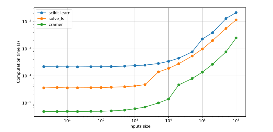 Benchmark of computation times for all three solutions. Here is the raw data: [(221e-6, 36.2e-6, 5.55e-6), (218e-6, 37.3e-6, 5.56e-6), (217e-6, 36.3e-6, 5.62e-6), (216e-6, 36.5e-6, 5.64e-6), (219e-6, 36.8e-6, 5.74e-6), (219e-6, 37.2e-6, 5.7e-6), (222e-6, 38.3e-6, 6.01e-6), (230e-6, 39.8e-6, 6.32e-6), (241e-6, 42.7e-6, 7.09e-6), (251e-6, 47.6e-6, 8.42e-6), (288e-6, 141e-6, 12.4e-6), (346e-6, 190e-6, 19.5e-6), (452e-6, 283e-6, 52.4e-6), (775e-6, 544e-6, 83.1e-6), (2.32e-3, 987e-6, 138e-6), (3.94e-3, 2.02e-3, 232e-6), (13.2e-3, 5.66e-3, 1.41e-3), (21.8e-3, 11.7e-3, 4.0e-3)].
