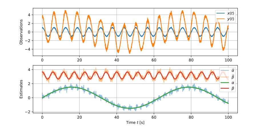 Estimates during sliding-window simple linear regression.