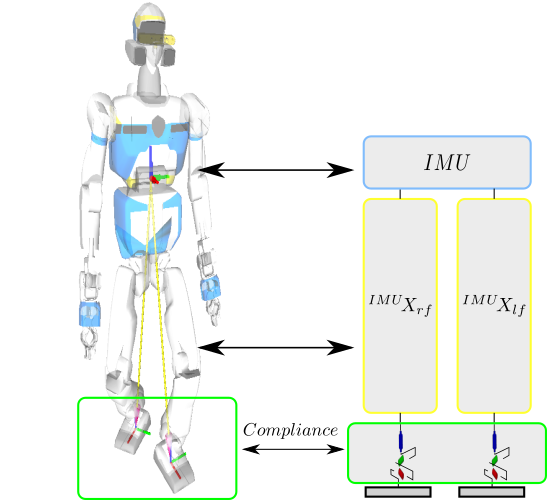 Figure adapted from Joris Vaillant's PhD thesis