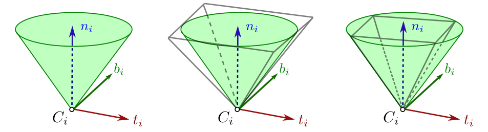 Friction cones with outer and inner linear approximations